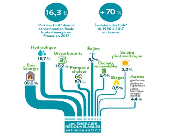 energie-renouvelable-part-france-2017